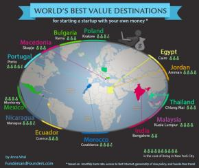 Where to Start Your Startup – Best Value Destinations