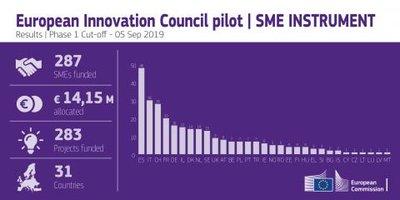 Financiación fase 1 del Instrumento PYME